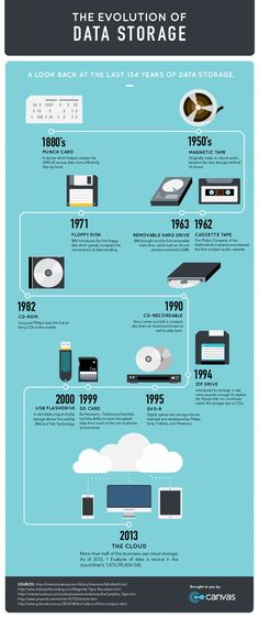 The evolution of data storage #infografia #infographic