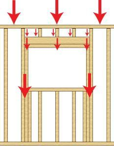 to create a pass through on a load bearing wall. How framing works in a window to transfer the load.How to create a pass through on a load bearing wall. How framing works in a window to transfer the load. Home Renovation, Home Remodeling, Trailer Casa, Framing Construction, Load Bearing Wall, Interior Windows, Building A Shed, Home Repairs, Diy Home Improvement