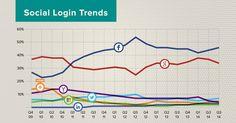 L'écart se resserre entre et sur le Social Login Facebook Marketing, Marketing Digital, Online Marketing, Le Social, Social Media, Sina Weibo, Content Delivery Network, Google Sign In, Youtube News