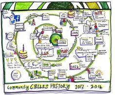 community circles history map
