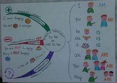 Unconventional Mom: Mind Map : to be simple present