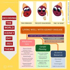 From the clinical standpoint, the theme line is all about keeping #kidney #disease progression at bay, prevent symptoms from flaring up with a #renal #diet, regular prescription #medicines & routine follow-ups with interventions as necessary. From the #patient perspective though, it's so much more than these routine measures, isn't it? Some #foodforthought in the image link above on this crucial aspect. Click on the image to learn more. Kidney Symptoms, Human Kidney, Renal Diet, Kidney Disease, Food For Thought, Clinic, Perspective, Routine, Image Link