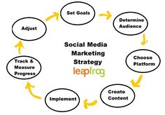 What's Your Social Media Strategy? For more detail Click on http://www.leapfrogmedia.com.au/ #SEO #SMO #Website #FreeAnalysis #Business #Online #Promotion #SocialMedia #leapfrogmedia