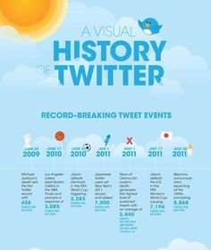 The Visual History of Twitter Infographic has Fun-Filled Facts #socialmedia trendhunter.com