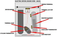 Dryer Parts Location Chart  FIX YOUR DRYER – USE THIS CHART TO IDENTIFY DRYER PARTS