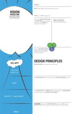 Intuit's D4D visioning tool Design Thinking, Creative Thinking, Management Tips, Project Management, What Is Design, A Level Textiles, Human Centered Design, Journey Mapping, Curriculum Planning