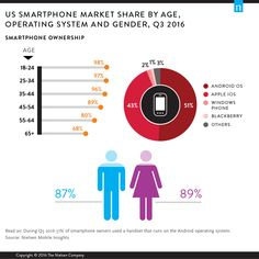 Millennials Are Top Smartphone Users