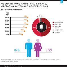 97,5% dei millennials (18-34) possiede uno smartphone - Millennials Are Top Smartphone Users