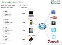 How We Consume Content and Social Media Across Devices