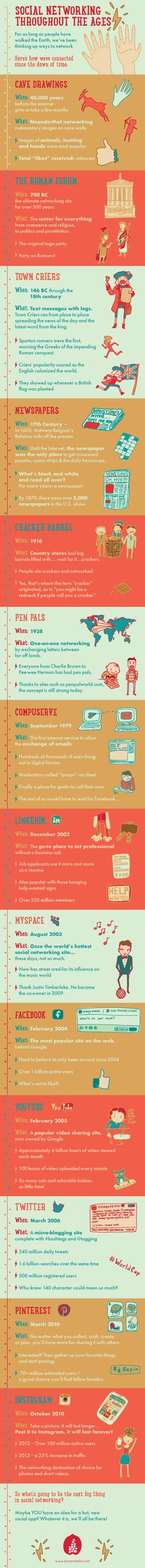 The History Of Social Networking Through The Ages [#INFOGRAPHIC] #socialmedia