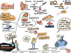 Sketchnotes from Brand Innovators roundtable at SxSW Interactive 2014
