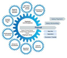 Payroll service offered by payroll management companies help in reducing the hassles and technicalities involved with the process. These solutions provide maintenance of accurate payment records and help meet the growing needs of developing businesses: financialintelligence.eu