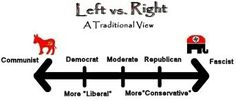 Rocking Philosophy: The True Political Spectrum Wise Up, Political Spectrum, Nothing's Changed, Michael Brown, Left And Right, Socialism, Communism, Political Satire, Illusions