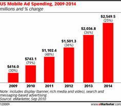 Mobile Ad Spending Up Nearly 80% in 2010.    Will surpass $1 billion in 2011
