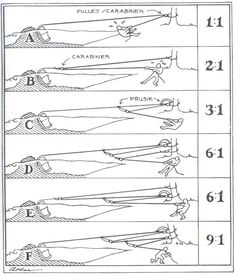 Great diagram about mechanical advantage