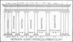 Intercolumniation is the distance between the columns defining the rhythm of the facade. The main rhythms are: Pycnostyle (1.5xdiameter), Systyle (2xdiameter), Eustyle (2.25xdiameter), Diastyle (3xdiameter) and Areostyle (4xdiameter). Each order had its own preferred intercolumniation but of course they also differ between the theoreticans such as Vitruvius, Palladio, Vignola, Chambers, etc.