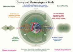 Tetryonics 65.08 - GEM fields are described in relativity theory by the stress energy tensor which describes all forms of mass-energy and Matter topologies as a density-pressure gradient without distinction   [A major failing corrected with Tetryonic energy momenta geometries and topologies]