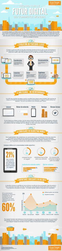 Démarrer son entreprise – Le marketing digital : impact dans le succès de l'entreprise | Lotin Corp.