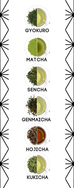 """variedades de te verde japonés_En Japón a las hojas se les aplica vapor inmediatamente tras cogerlas para detener la oxidación y q mantengan el color verde_ GYORUKO: de alta calidad; contiene más aminoácido q el sencha, siendo este aún más dulce_ MATCHA: de alta calidad; con él se elaboran postres, dulces y refrescos_ SENCHA: té dulce; alto contenido en aminoácidos; astringente al contener catequina _ GENMAICHA: mix de sencha, matcha y arroz tostado_ HOJICHA: té tostado_ KUKICHA: """"te de…"""
