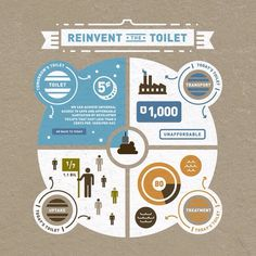 Reinvent the toilet #infographic #design #interactive #socialgoodsummit