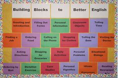 This bulletin board illustration delineates the steps of acquiring language to ELLs. By describing and noting how language learning is achieved through a step-by-step, growing process, students will not be overwhelmed with the vast quality of language and will just approach the learning in a systematic learning strategy.