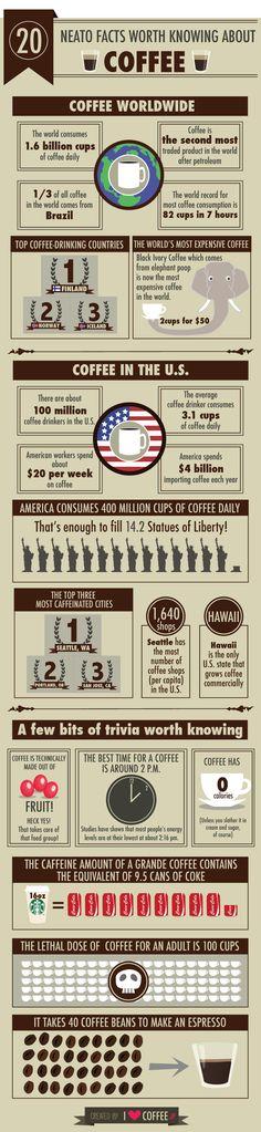 20 sự thật thú vị về cà phê:  1) Caffeine  có trong 1 cup Starbucks 16 oz bằng số lượng trong 9.5 lon Cocacola.  2) 2h chiều là thời gian để uống cafe tốt nhất  3)Trung bình cả thế giới uống khoảng 1.6 tỉ cốc cafe mỗi ngày.  Click để xem thêm! :D
