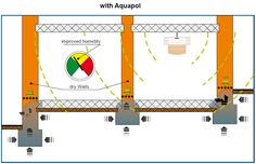 multi-tier with aquapol Image, Chemistry