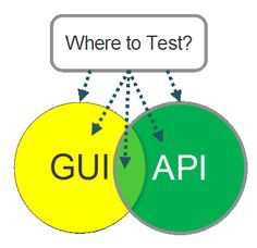 Evil Tester: Should I test at the GUI Level or the API Level?