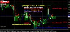 EDUKASI INSIDE: [GOLD] DAILY R1 & S1 24/09/14 #bisnis #investasi #edukasiinside