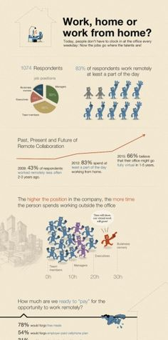 More than 80% of people now work remotely at least part of the day #Infographic
