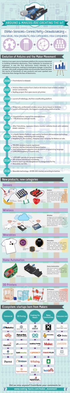"Arduino & Makers are creating the IoT"" #infographic #DIY #sensors"