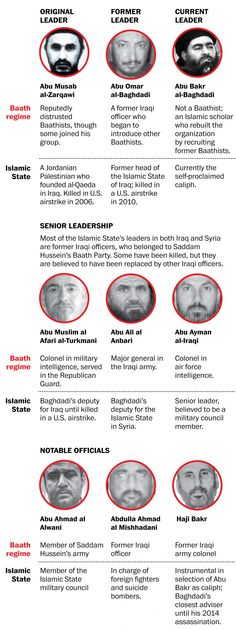 Most of Islamic State's leaders were officers in Saddam Hussein's Iraq - The Washington Post
