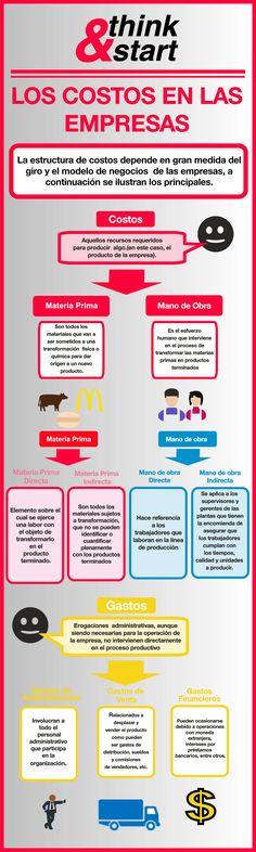 INFOGRAFÍA. Los costos en las empresas.| Think