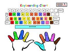 keyboarding posture | Fingers Colored (Intermediate)