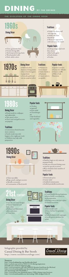 #Dining #history through the decades - Discover more with this #Infographic - http://finedininglovers.com/blog/curious-bites/dining-history/