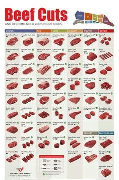 Beef Cuts and Recommended Cooking Methods Cooking Method Cooking 101, Cooking Recipes, Cooking Beef, Cooking Games, Cooking Turkey, Cooking Ideas, Cooking Broccoli, Cooking Classes, Cooking School