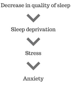 How a decrease in sleep quality leads to more anxiety. Decrease in quality of sleep causes sleep deprivation. Sleep deprivation leads to stress. Stress can trigger anxiety.