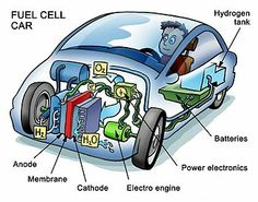 Cutaway illustration of a fuel cell car in my opinion the car of the near future.