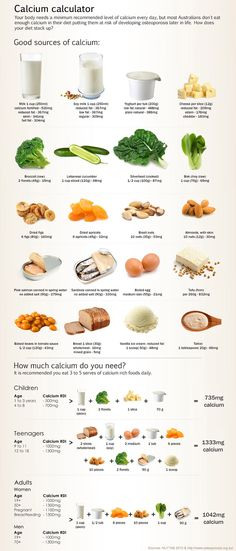 Calcium calculator - how does your diet stack up?