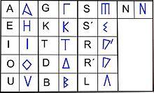Signario ibérico - Wikipedia, la enciclopedia libre