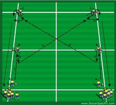 Emphasis: Sharp touches, laying balls off, angles of support, communication Set-up: 30 x 20 yard grid with six cones positioned as shown. Players are split into 2 groups and are positioned at (A). One player from each group is positioned at (B) and (C). 3-4 balls per group. Play starts