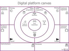 digi-platform-canvas-1024x762.png (1024×762). The UX Blog podcast is also available on iTunes.. If you're a user experience professional, listen to The UX Blog Podcast on iTunes.