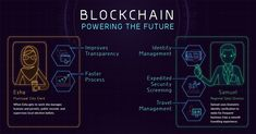 block chain service number is available to blockchain wallet user or getting instant service getting by user by team for Number for instant is an inventive expresses in brainchild of a person of people famous that is known as satoshi as year Election Ballot, Weather Predictions, Security Screen, Education Degree, La Formation, Serious Business, Internet, Technology