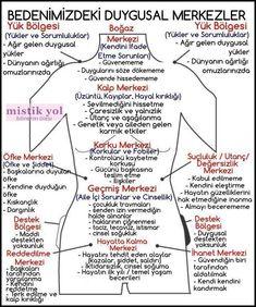 Natural Health Tips, Natural Health Remedies, Reiki, Access Bars, Better Life Quotes, Ayurveda Yoga, Student Motivation, Chakra Meditation, Psychology Facts