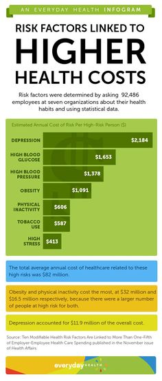 Depression, high blood pressure, and obesity, as well as behaviors like smoking, cost companies and their employees millions of dollars every year, according to a studyof 92,486 employees at seven organizations published in Health Affairs.