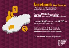 Facebook Stats for Qatar Sep 2012
