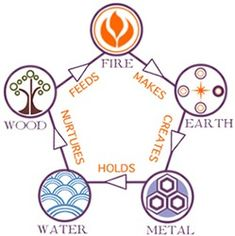 Chinese medicine elements...how does it relate to you?