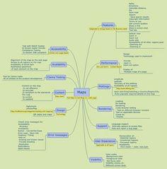 Software testing mindmap - Maps