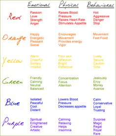 CORES, COLORIDO, PSICOLOGIA This is a great chart to keep around when youre deciding on a color palate for anything! I know Ill be taking it out next time I'm painting a room. Info Board, Color Meanings, Colors And Their Meanings, Meaning Of Colors, Color Psychology, Psychology Meaning, Psychology Facts, Psychology Studies, Psychology Major
