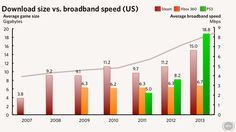 Is downloadable game size increasing faster than broadband speeds?